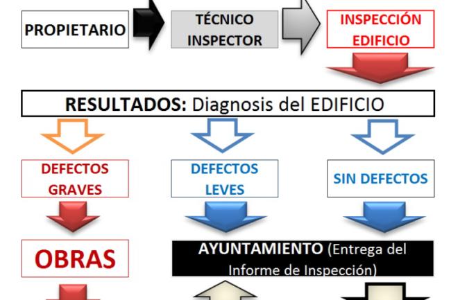 Procedimiento ITE - Aparejadores Albacete